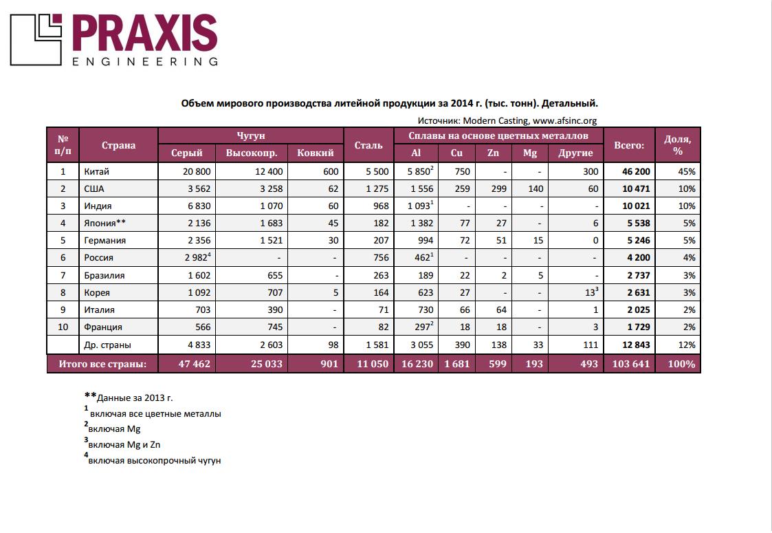 Объем мирового производства литейной продукции за 2014 г. (тыс. тонн). Детальный анализ.