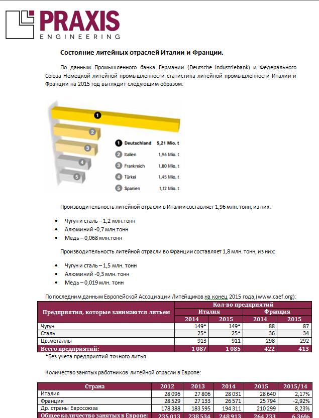 Состояние литейного производства в Франции и Италии.