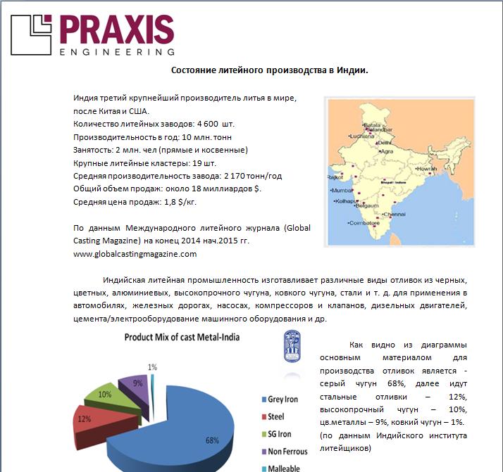 Состояние литейного производства в Индии.
