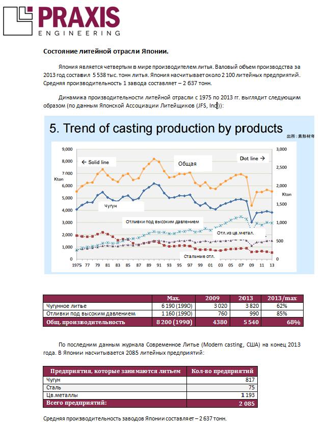 Состояние литейного производства в Японии.