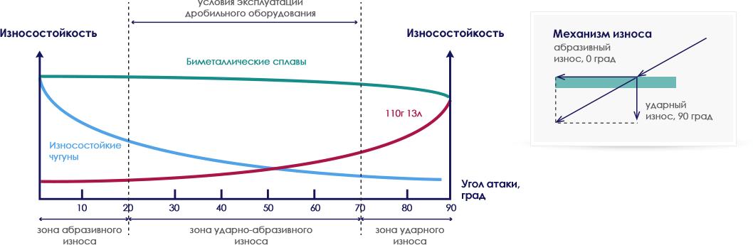 График зависимости износостойкости
