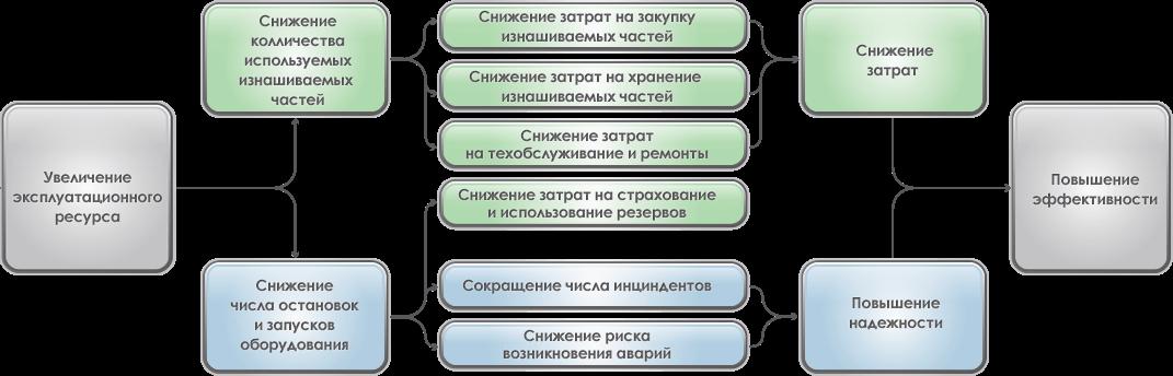 Взаимосвязь между повышением операционной эффективности эксплуатации промышленного оборудования