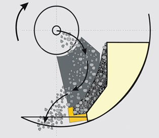 Схема движения материала в камере дробления центробежно-ударных дробилок
